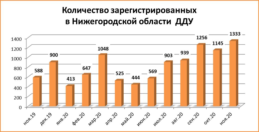 Число ДДУ в Нижегородской области в ноябре 2020 увеличилось более чем в два раза - фото 2