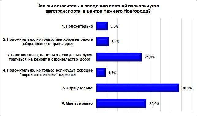 38,9% опрошенных нижегородцев отрицательно относятся к платным парковкам - фото 1