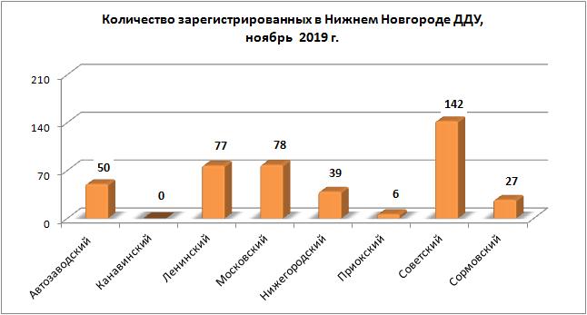 На 45,9% меньше «долевых» сделок с новостройками зафиксировано в ноябре в Нижегородской области - фото 2